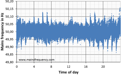 Scatter plot of the line frequency on the time of day from July 2011 to July 2012