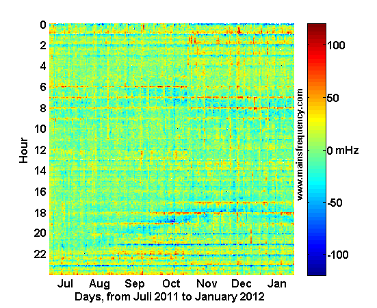 Carpet plot of frequency deviation Jun 2011 to Jan 2012